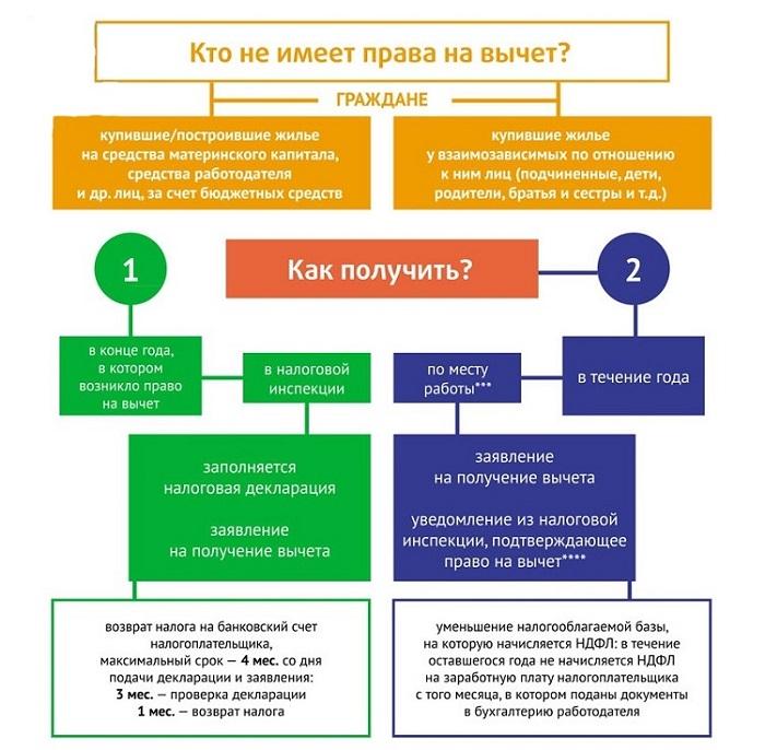 Изображение - О возможности получения налогового вычета, если купленная квартира оформлена на мужа kto-ne-imeet-pravo