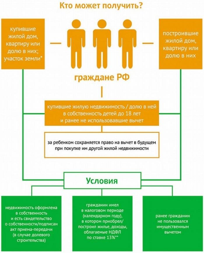 Изображение - О возможности получения налогового вычета, если купленная квартира оформлена на мужа osnovnye-usloviya
