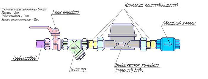 Изображение - Как установить и зарегистрировать счетчик на воду svoimi-rukami