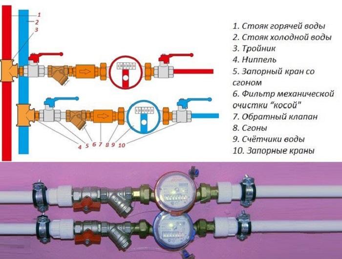 Изображение - Как установить и зарегистрировать счетчик на воду ustanovka-schetchikov-vody-7